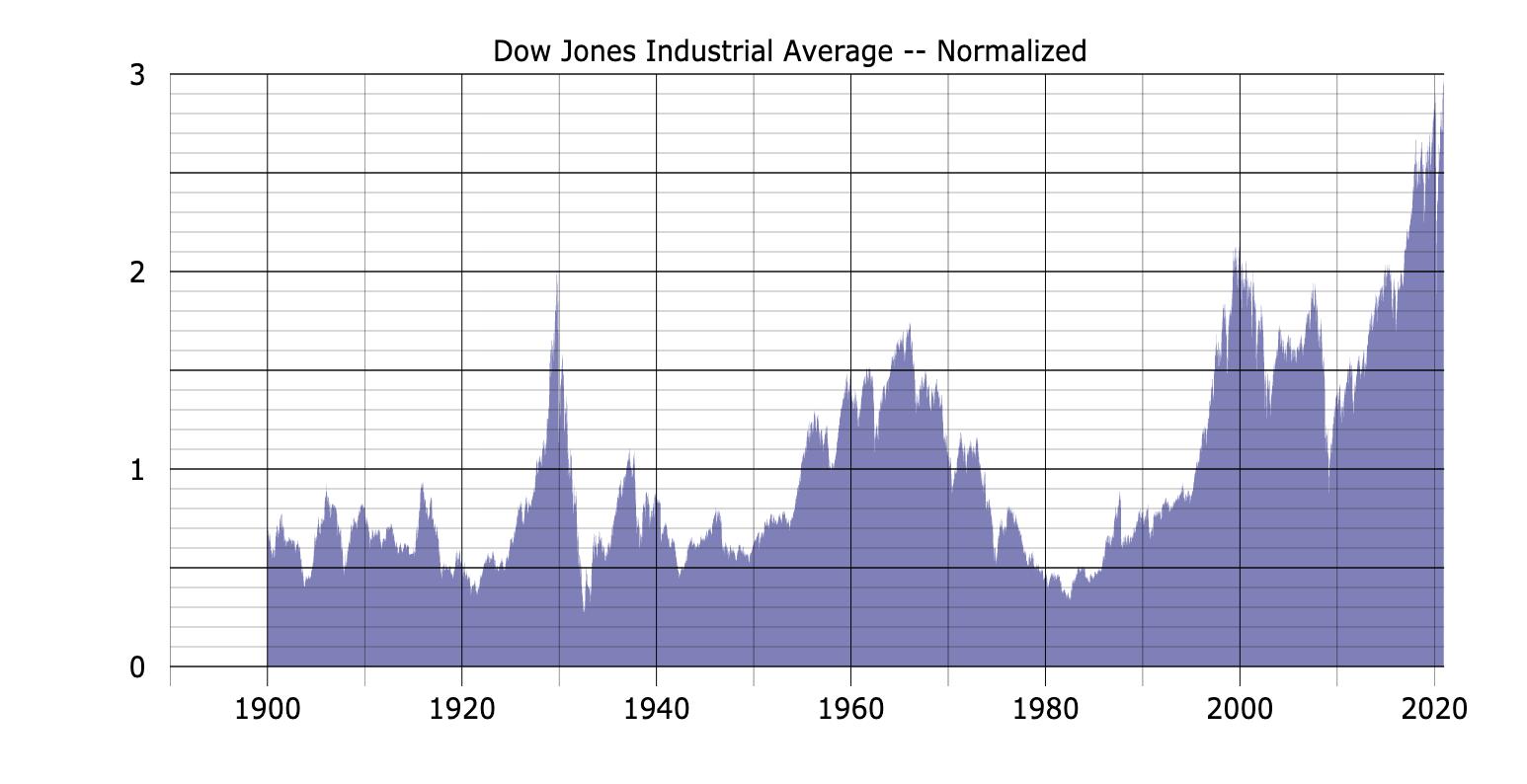stock market 1900 present