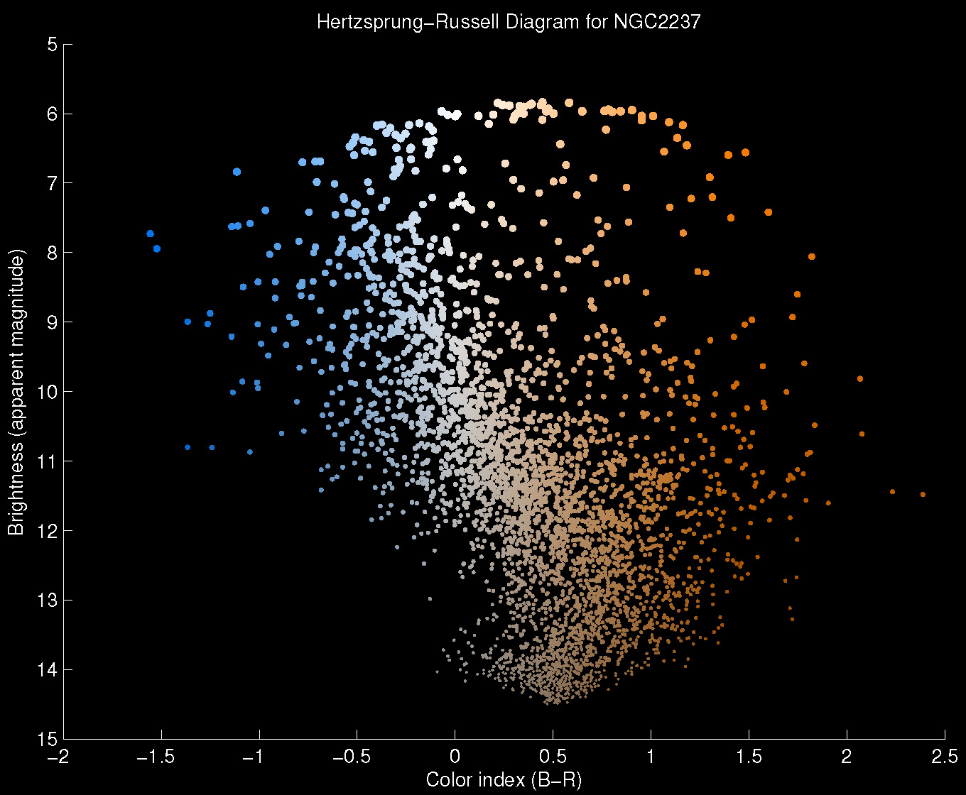 Hertzsprung russell diagrams ngc2237 pooptronica Choice Image