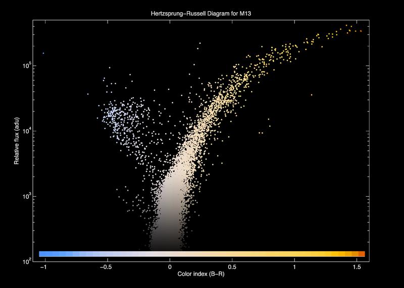 Hertzsprung Russell Diagrams